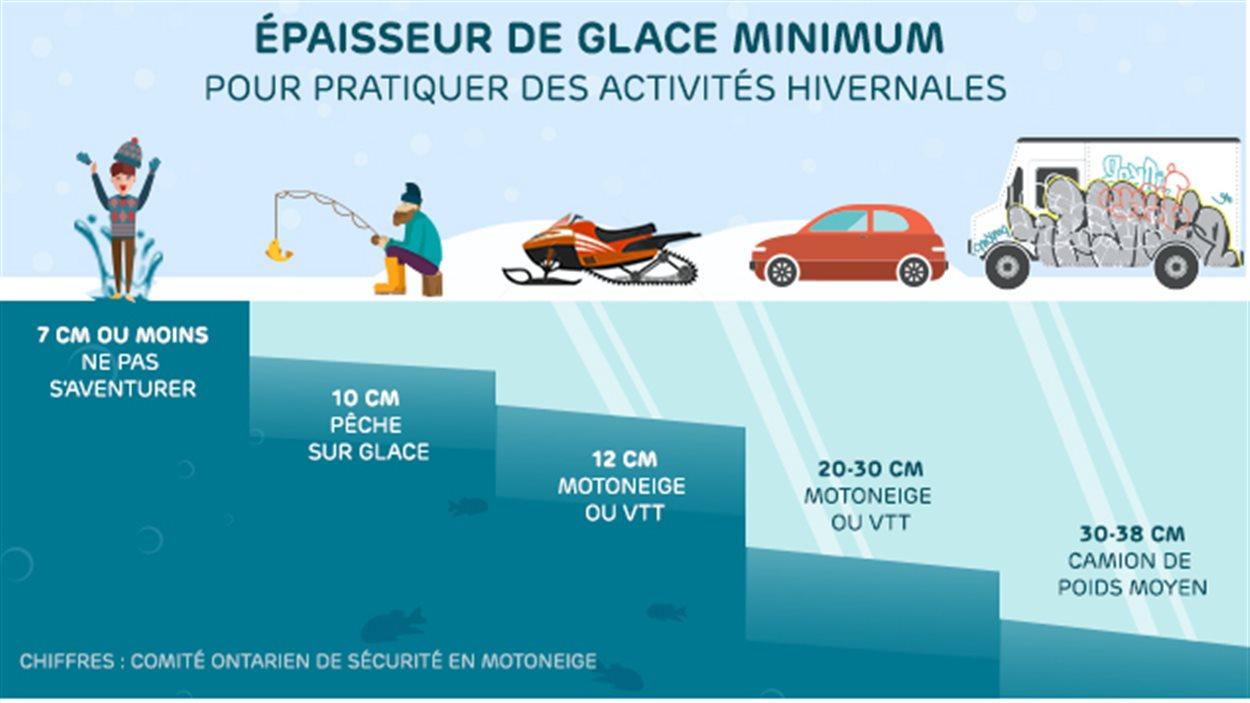 Tableau sur les épaisseurs minimum pour s'aventurer sur la glace