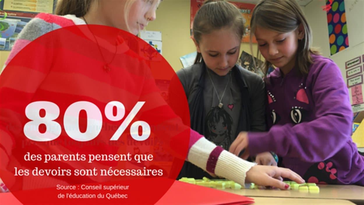 80 % des parents pensent que les devoirs sont nécessaires