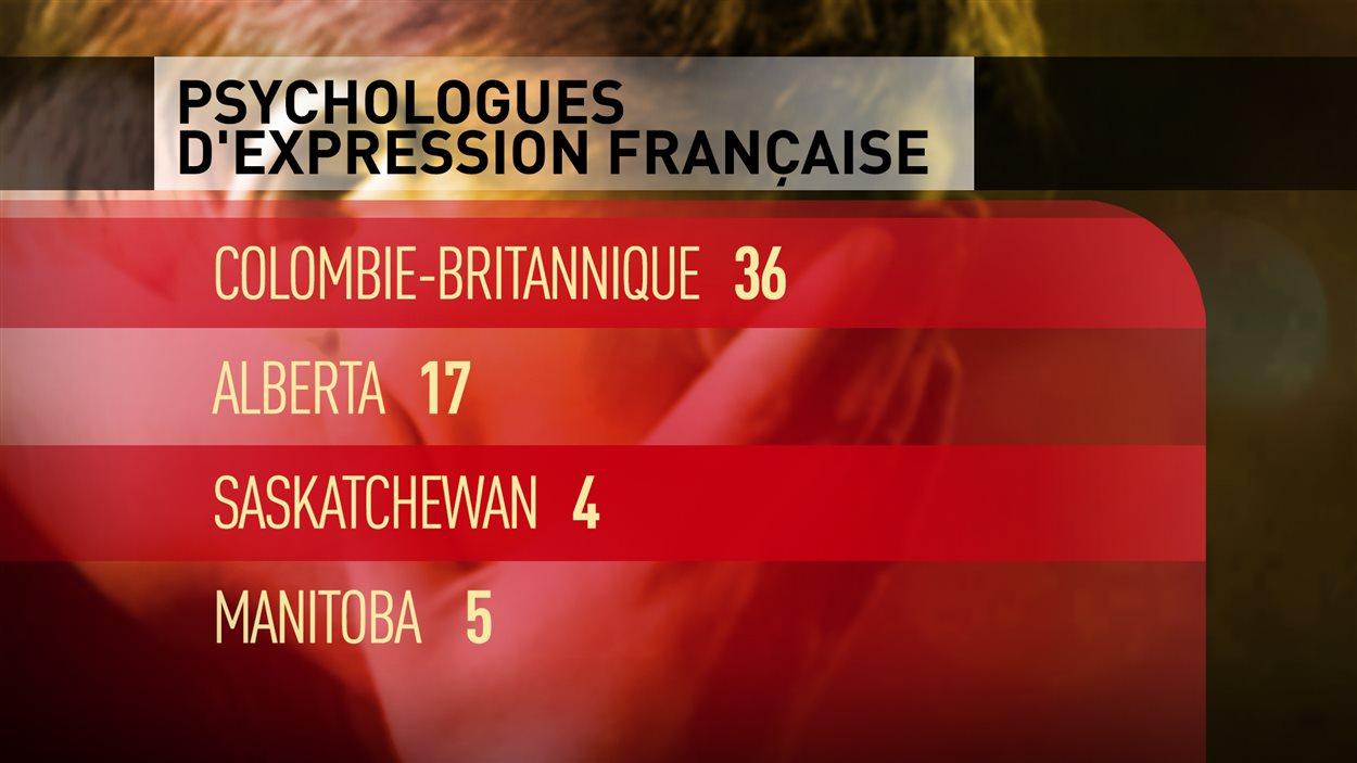 Tableau du nombre de psychologues d'expression française dans les provinces de l'Ouest.
