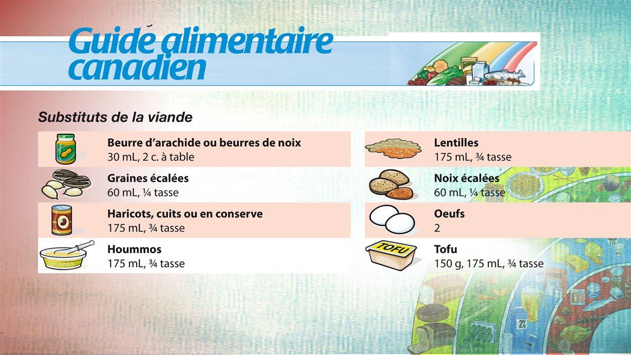 Le Guide alimentaire canadien décrit les portions requises pour suppléer à la viande
