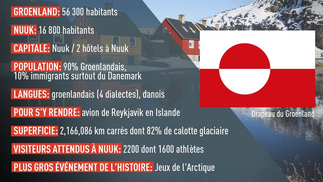 Faits saillants sur Nuuk et le Groenland