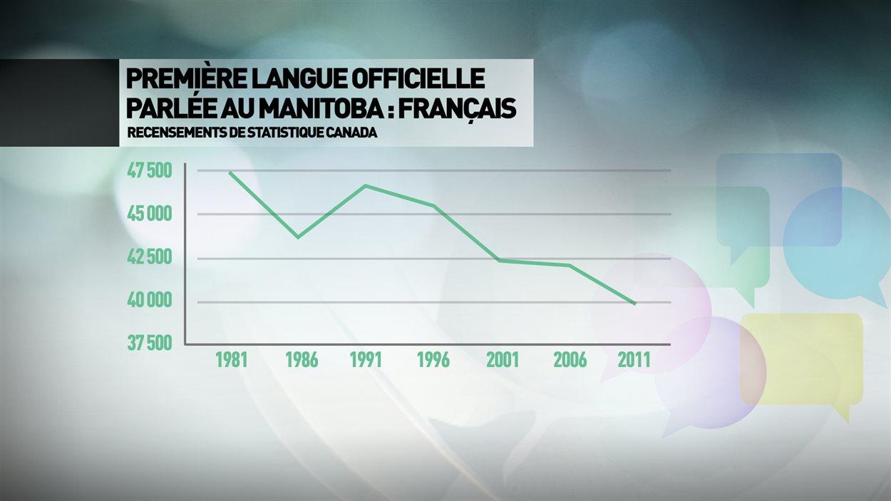 Le nombre de Manitobains dont la première langue officielle parlée est le français est en recul constant depuis des décennies.