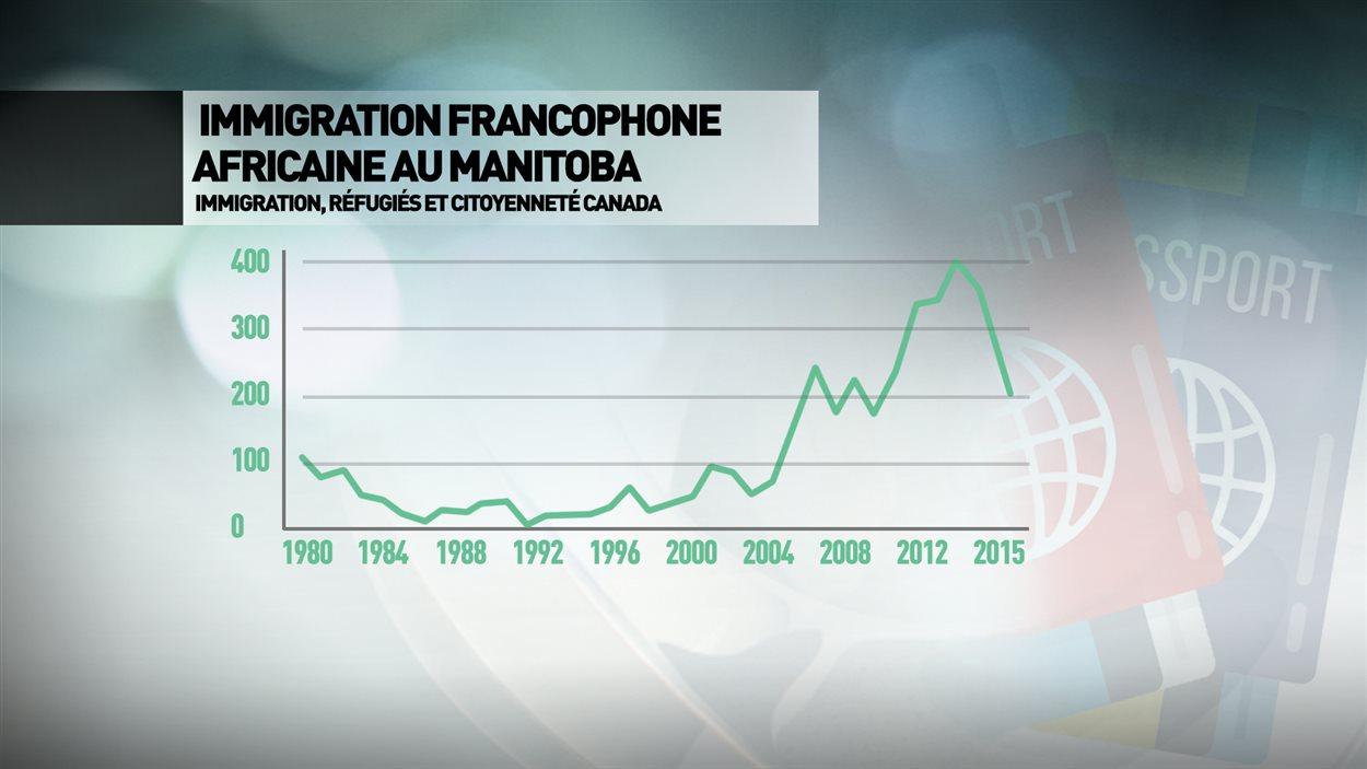Le Manitoba a accueilli de plus en plus d'Africains francophones au cours des dernières années.