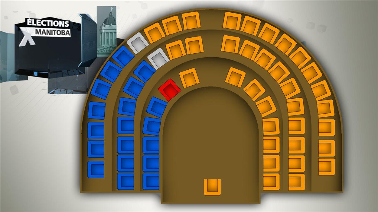 La répartition des sièges au Palais législatif du Manitoba juste avant l'élection de 2016.