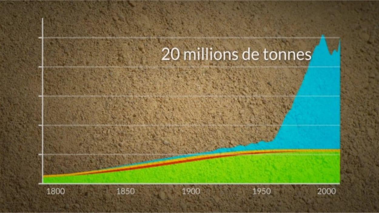 L'évolution des épandages de phosphore à travers le temps