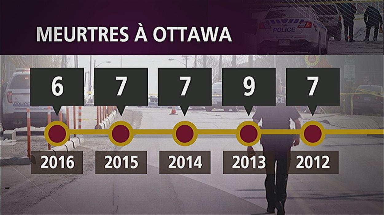 Le nombre de meurtres à Ottawa depuis les 5 dernières années.