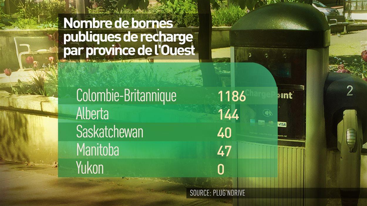 Le nombre de bornes de recharge