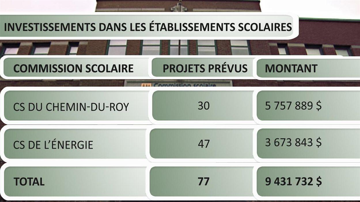 Tableau des investissements du gouvernement du Québec dans les écoles de la Mauricie.