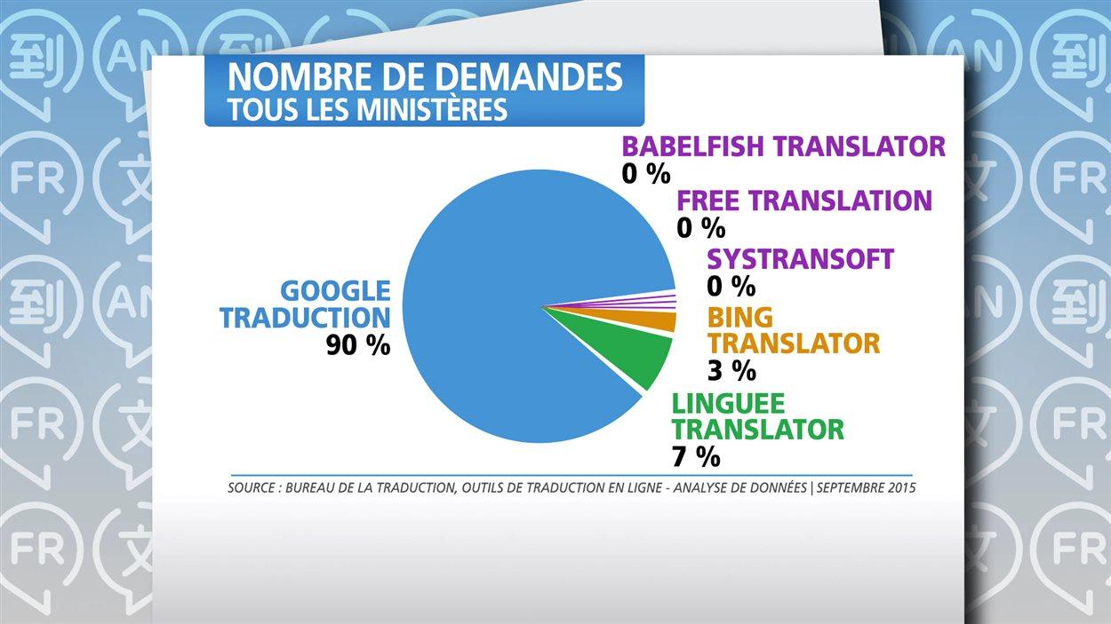 Nombre de requêtes avec des outils de traduction