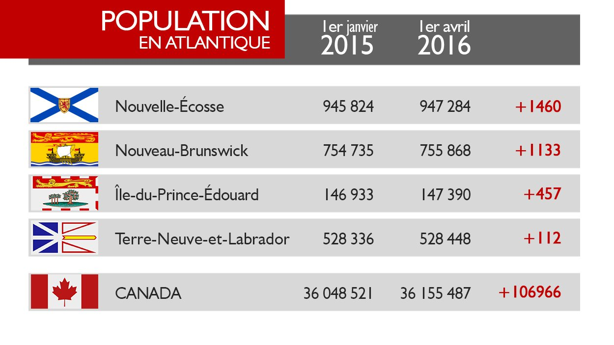 Estimations de la population en atlantique du 1er janvier 2015 au 1er avril 2016