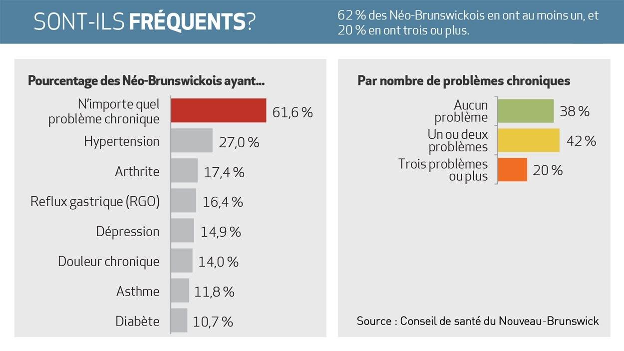Ratio des maladies chroniques au Nouveau-Brunswick.