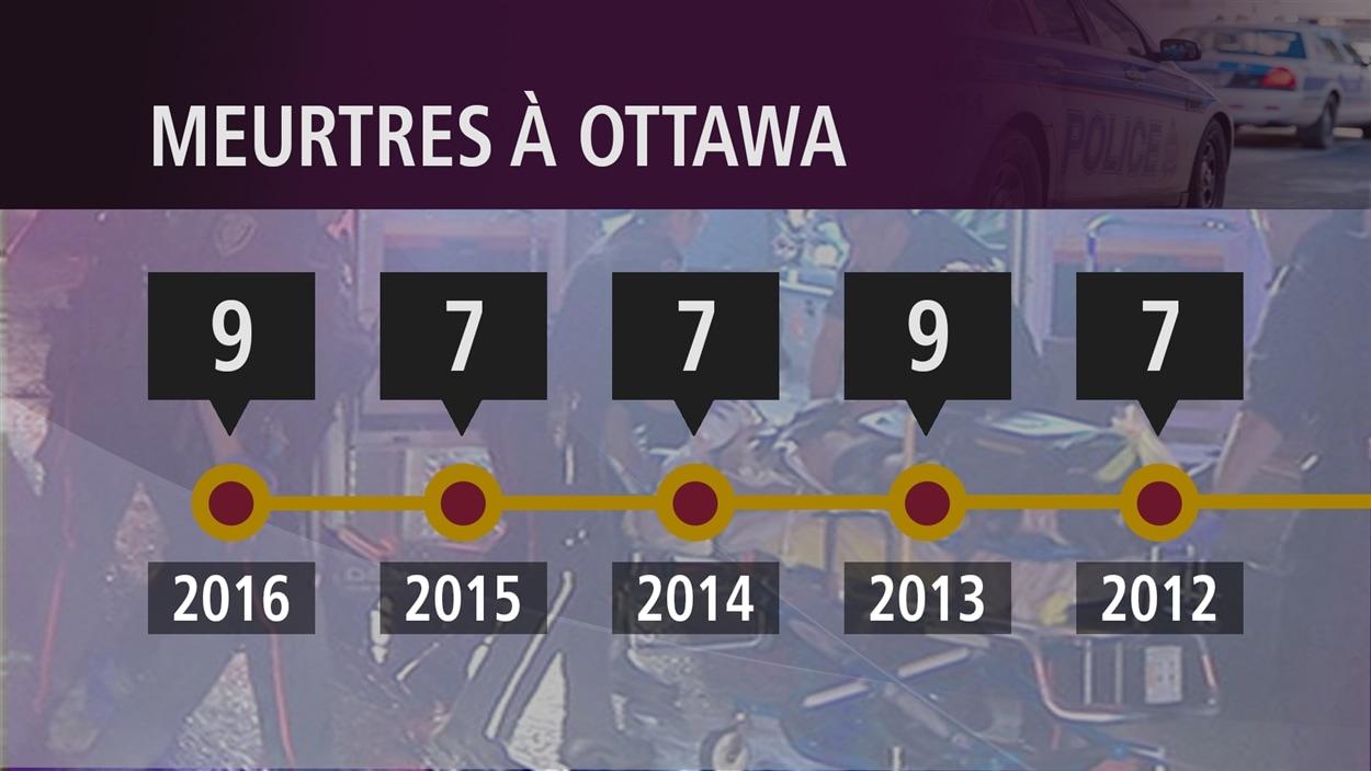 Neuf meurtres ont eu lieu à Ottawa depuis le début de l'année, du jamais vu depuis 2013.