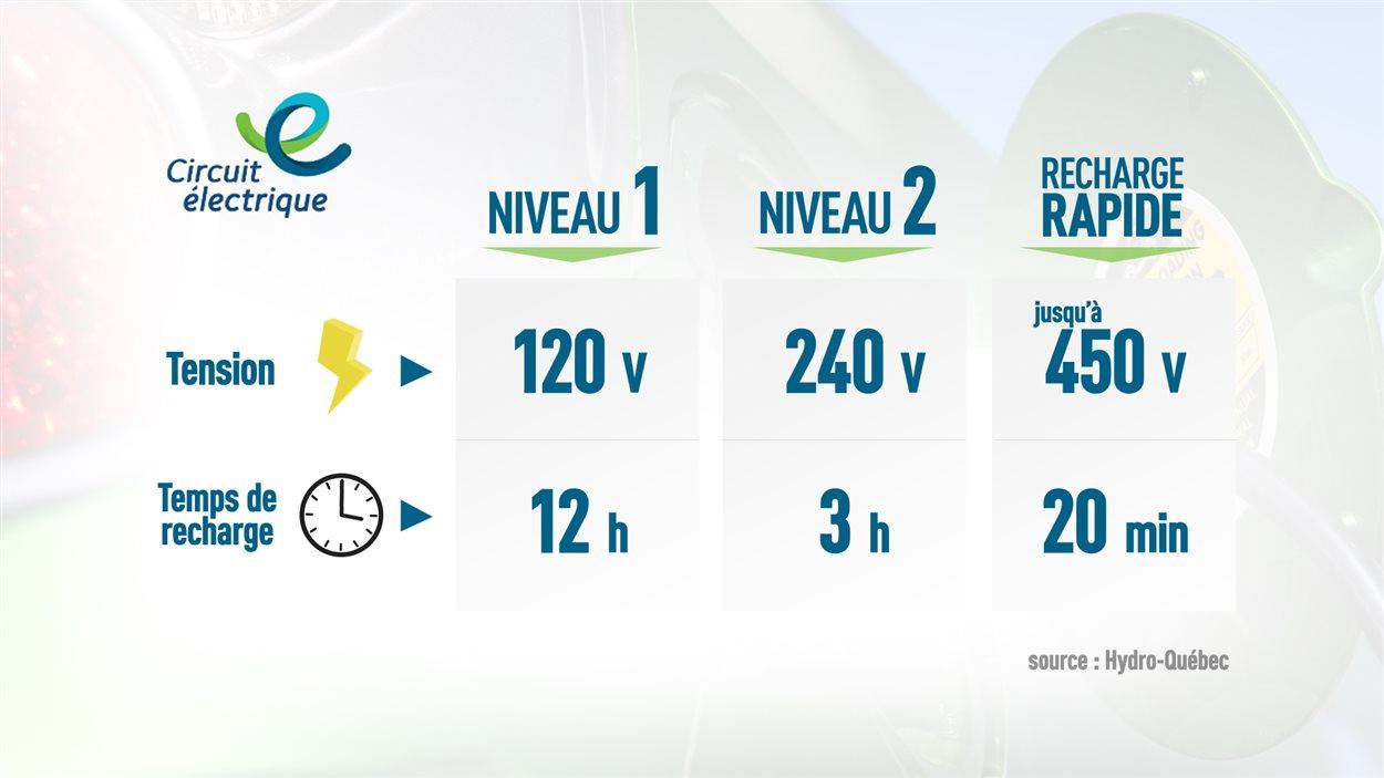 Comparaison différents types de recharge