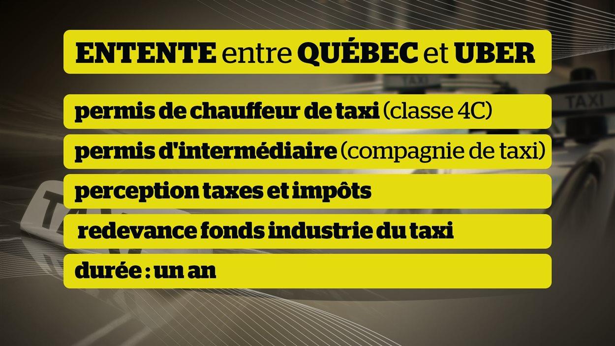 Résumé de l'entente entre le gouvernement du Québec et Uber