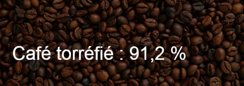 La café torréfié représente 91,2 % des exportations de Cuba au Québec.