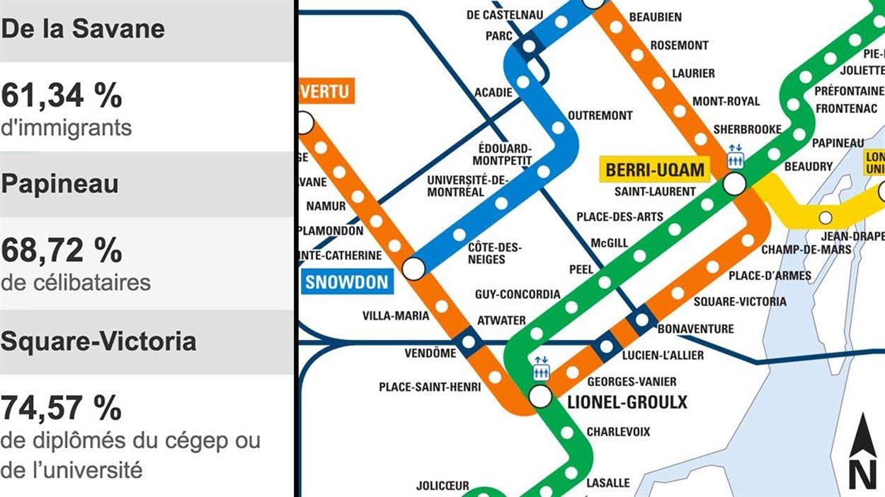 Les statistiques liées à quelques stations de métro.