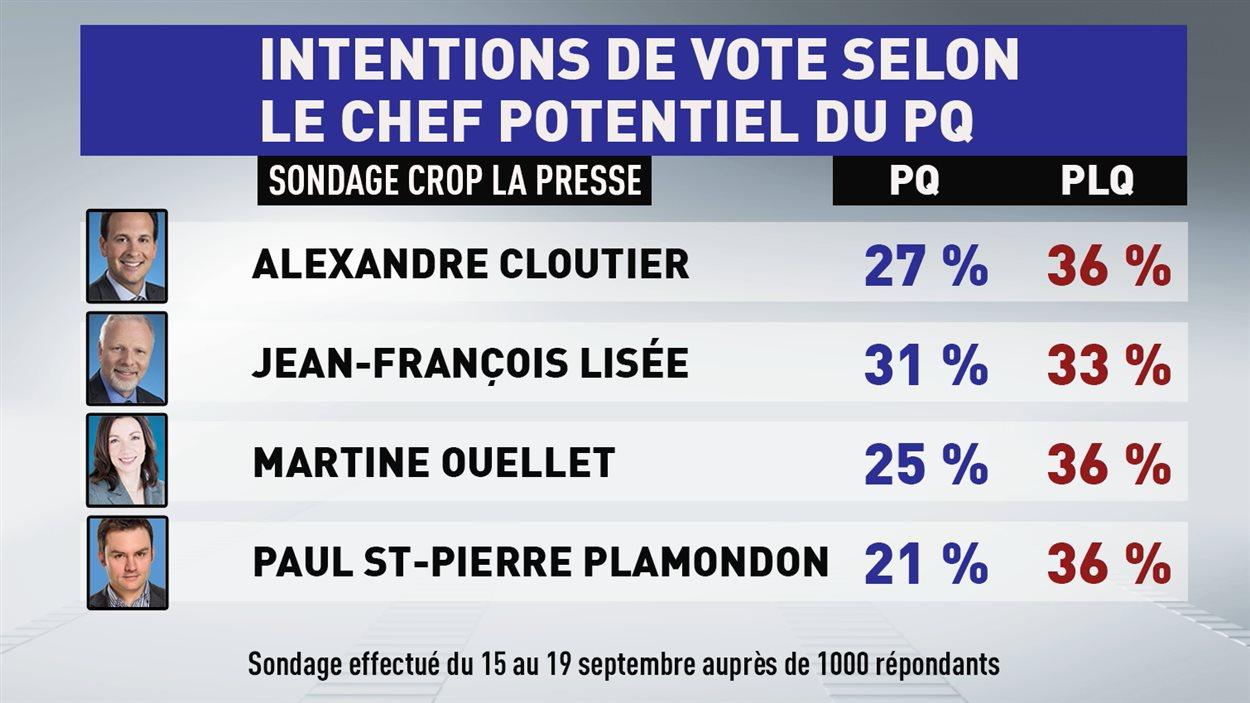 Intentions de vote selon le candidat à la tête du PQ