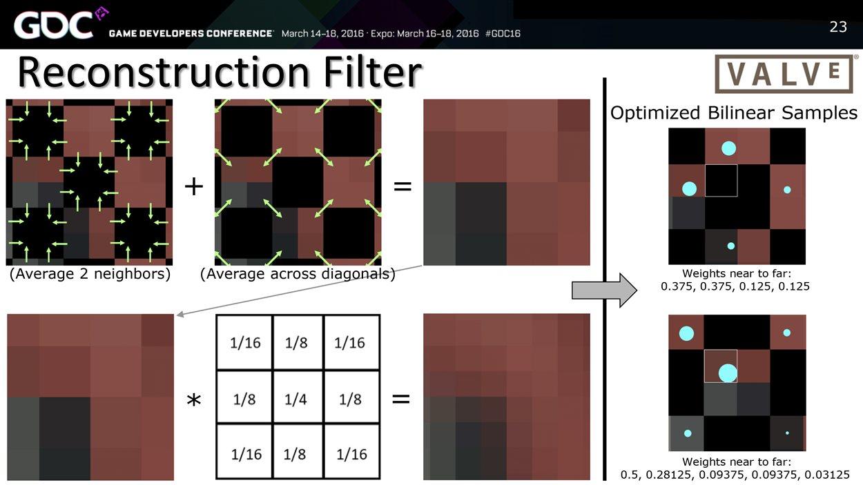 Le «Temporal reconstruction check board process» est un procédé de création de pixels par étirement de l'image