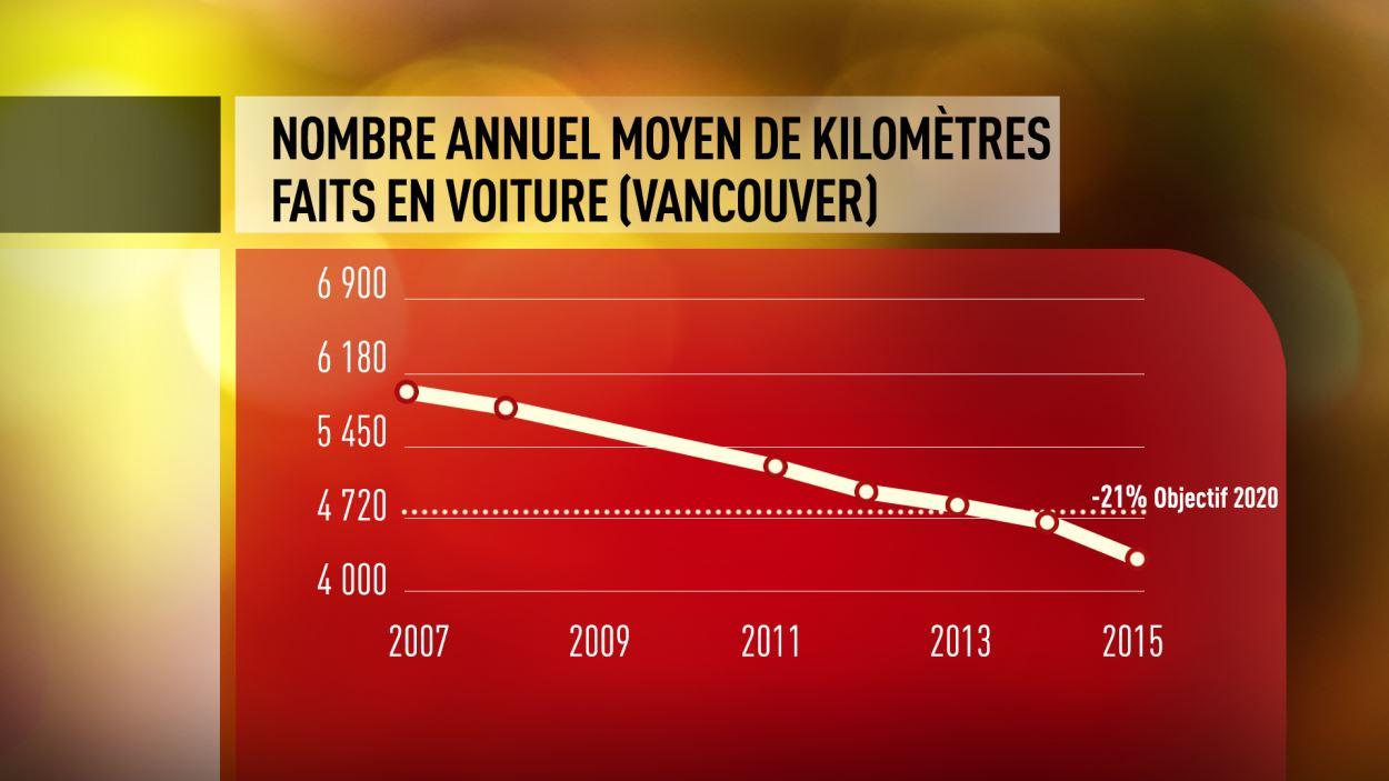 Le nombre de kilomètres effectués par le Vancouvérois moyen en voiture est en baisse constante depuis dix ans.