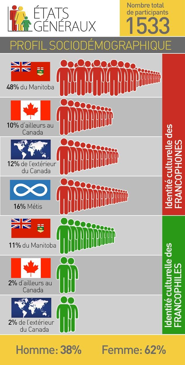 États généraux de la francophonie manitobaine : profil sociodémographique des participants