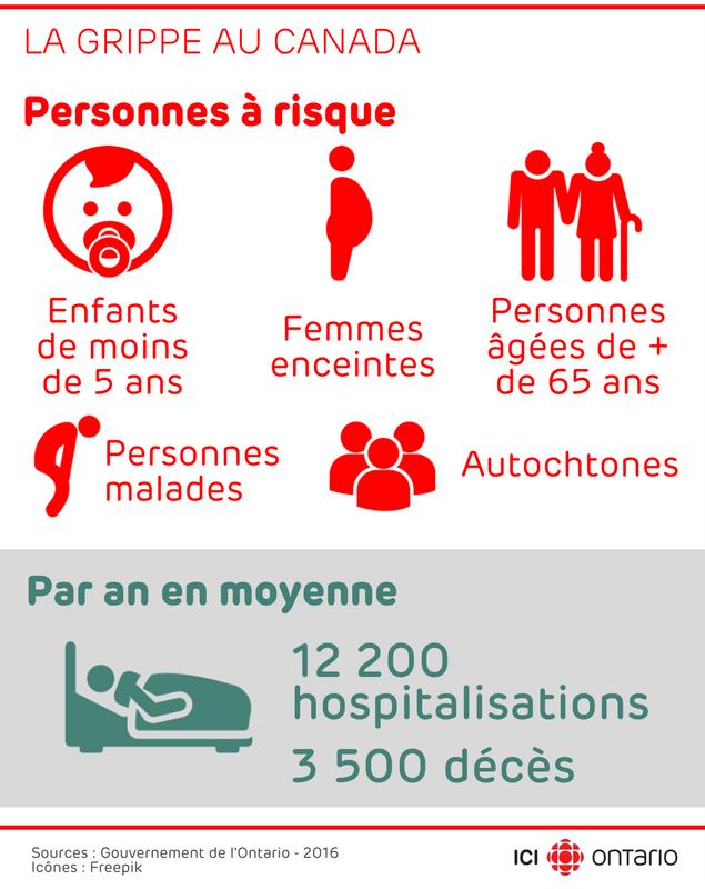 Grippe. Les personnes à risque sont les enfants de moins de 5 ans, les personnes agées de plus de 65 ans, les femmes enceintes, les personnes qui ont une maladie sous-jacente et les autochtones. Chaque année au Canada (moyenne), il y a 12 200 hospitalisations et 3 500 décès à cause de la grippe.