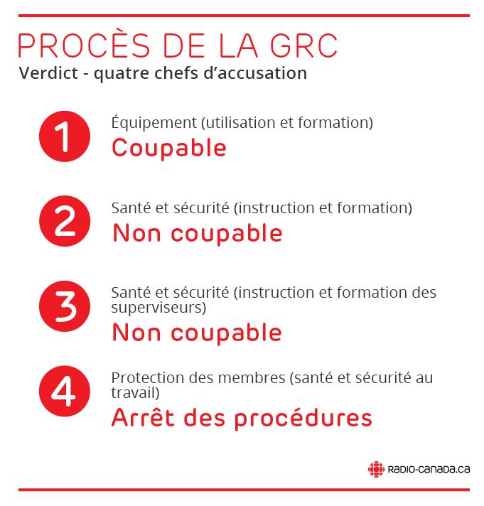 Procès de la GRC